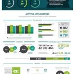 В App Store «мертвы» 65% приложений, в Google Play — 41%