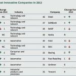 Samsung занимает второе место в списке самых инновационных компаний 2013 года