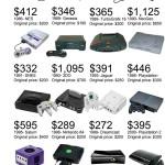 С учетом инфляции приставка Atari 2600 стоила бы сегодня $800