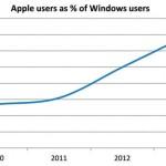70% пользователей Windows покупают продукцию Apple