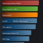 Прототип Samsung Galaxy S5 прошел тест AnTuTu